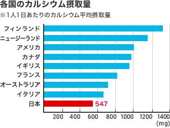 各国のカルシウム摂取量